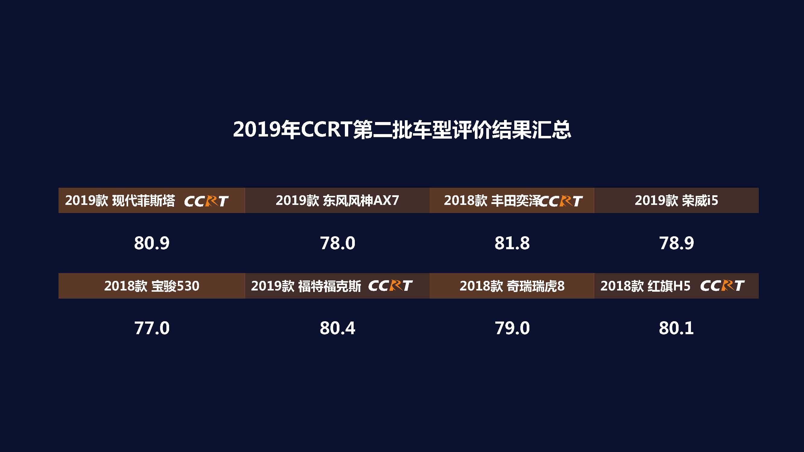 ccrt艺术_2019年度ccrt第二批车型评价结果正式发布