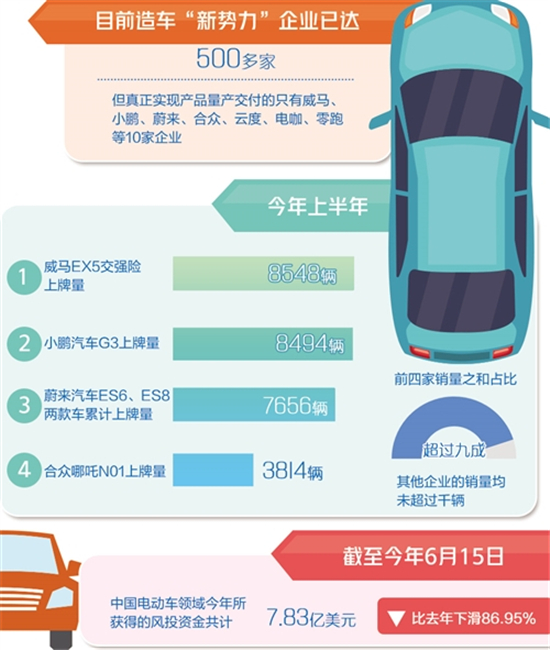 """经济下行压力加大 国六排放标准提前实施 造车""""新势力""""还能走多远"""