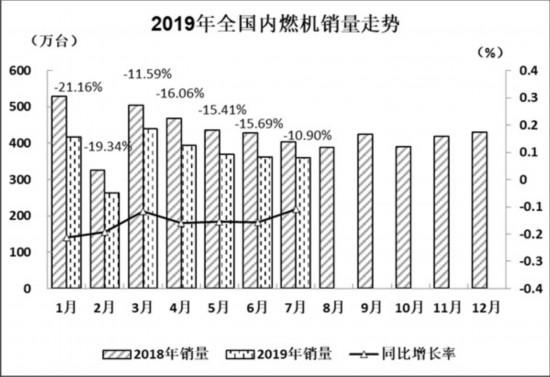 2019年7月内燃机行业市场经济运行综述 经济总体基本平稳运行