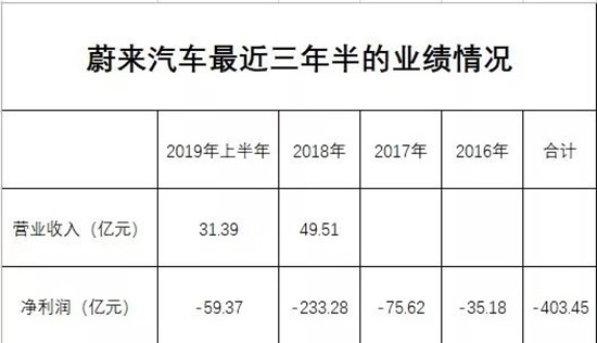 蔚来:二季度再亏33亿 3年半巨亏400亿