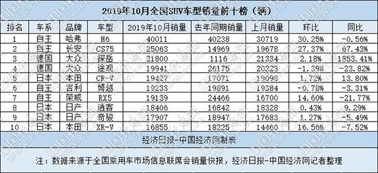 """10月 国内SUV市场""""重焕活力"""""""