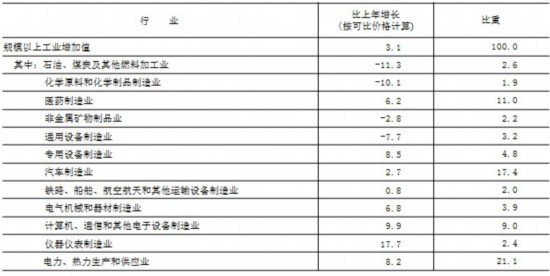 北京:2019年线上配资 制造业比上年增长2.7%