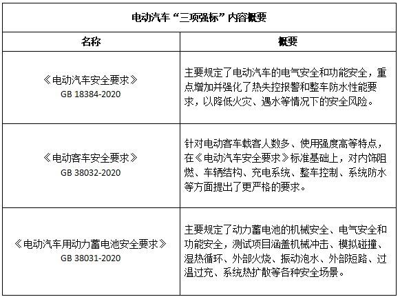 中国首次出台电动汽车安全国家强制性标准 为新能源车的股票 发展迈出了坚实一步